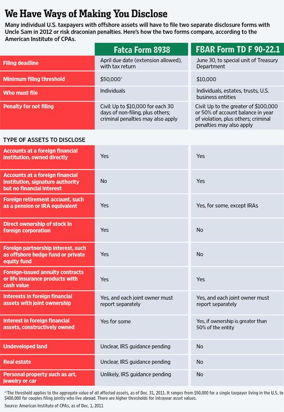FACTA_FBAR_comparison_2012
