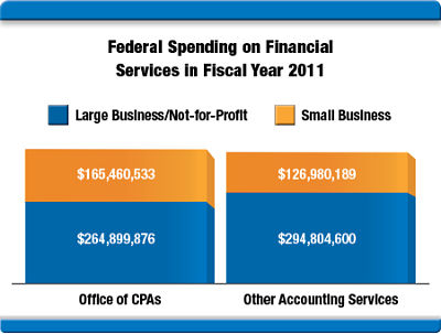 Federal-spending-on-financial-services-FY-2011