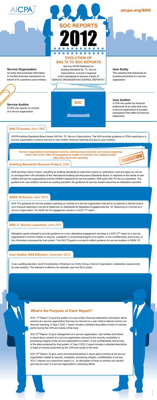 SAS 70 to SOC Reports Infographic