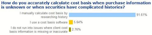 Calculate-cost-basis