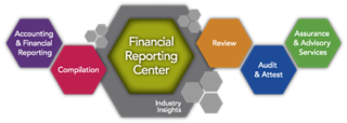 Financial-reporting-center