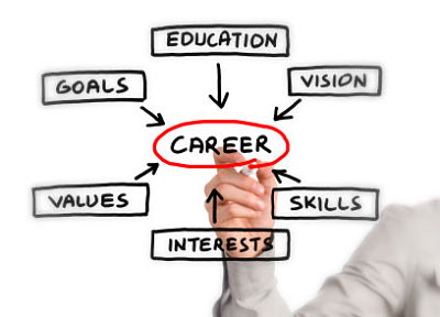 CPA-career-development