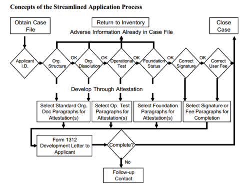 Concepts-streamlined-application-process