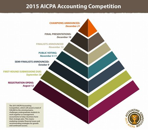 Case Competition Pyramid Infographic-02