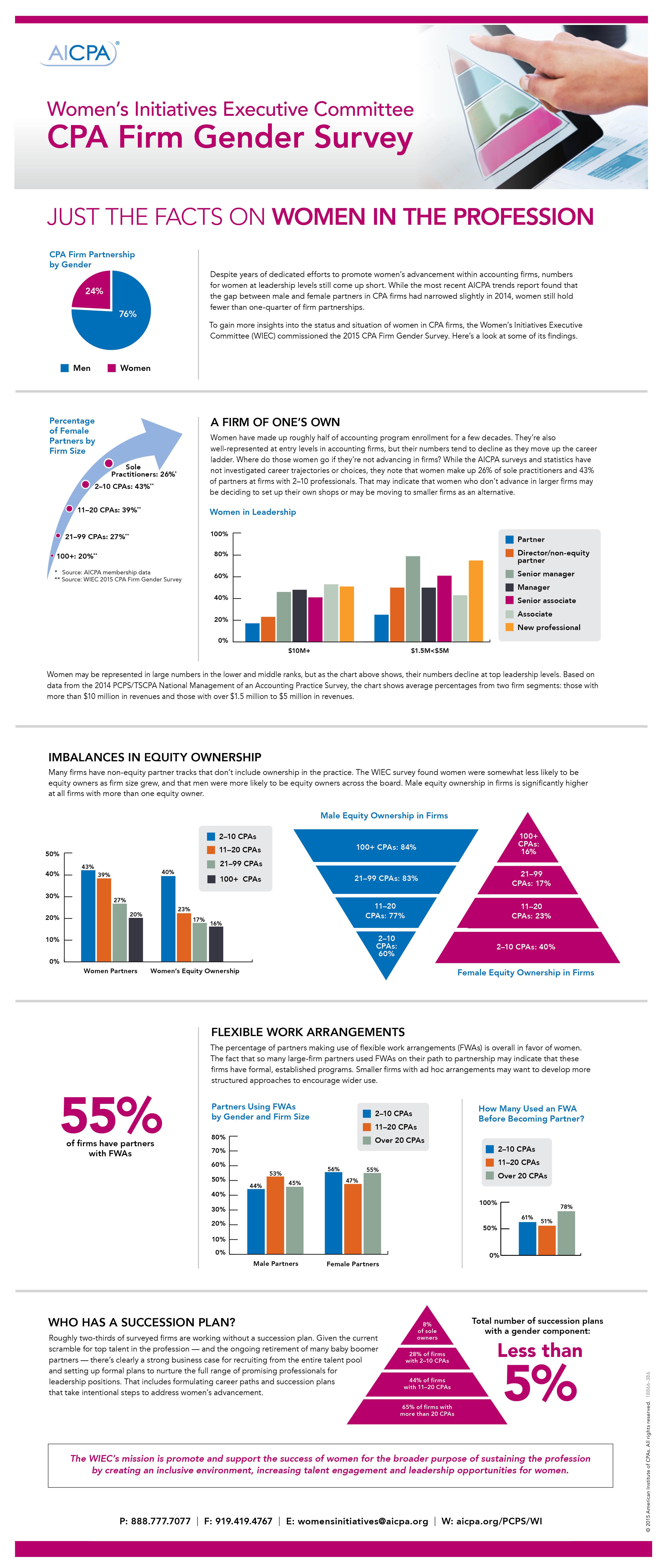 18866 386 WIEC CPA Firm Gender Survey Infographic_HighRez