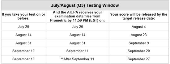 July august q3