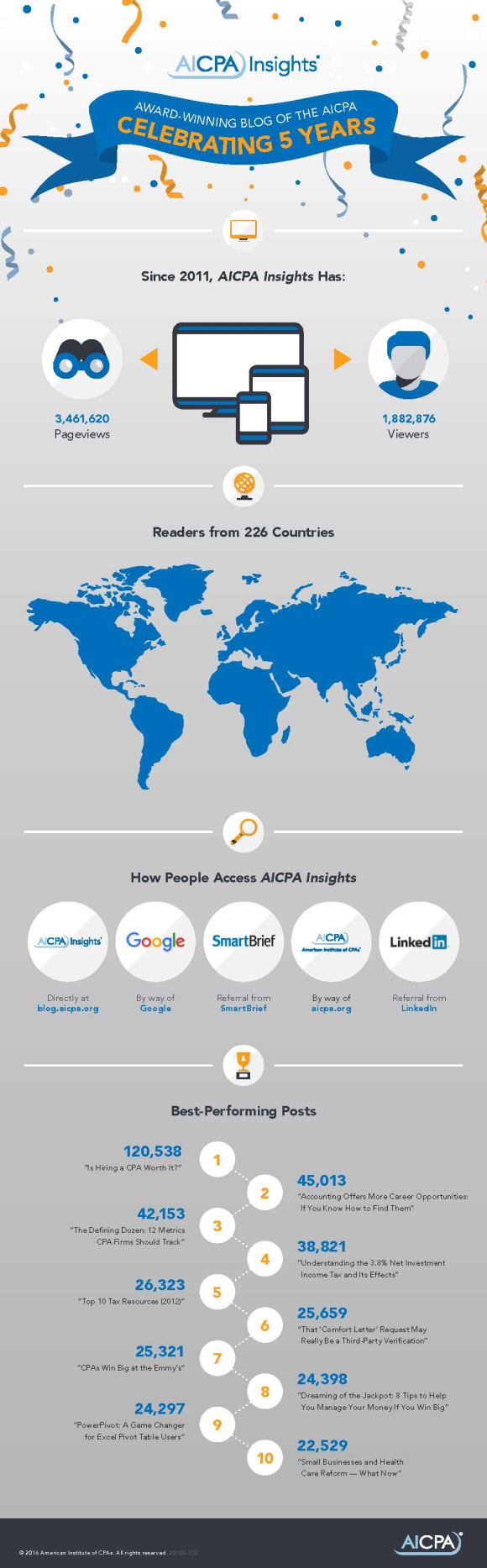 20386-312 AICPA Insights 5th Anniversary_update_R4-2