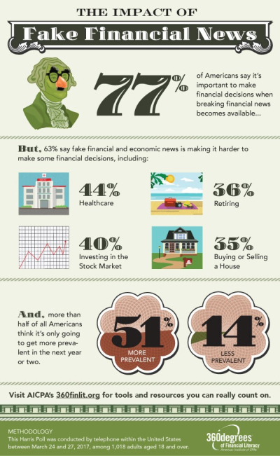 Fake Financial News Infographic
