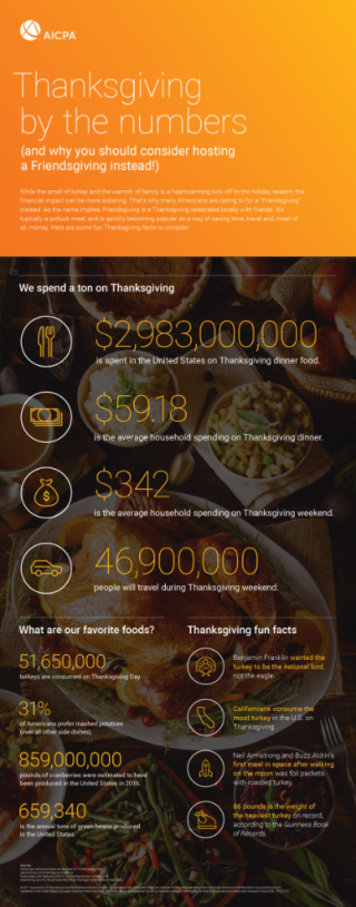 Friendsgiving Infographic