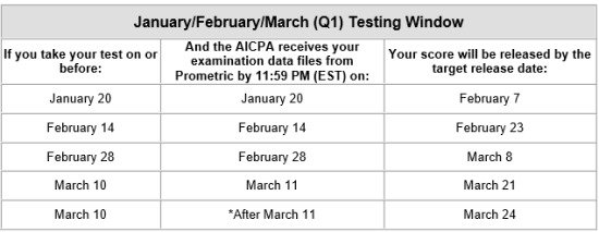 Jan feb march cpa testing