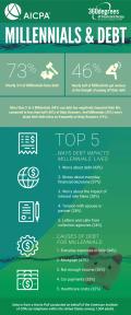 Infographic_Millennial_Debt_AICPA (002)